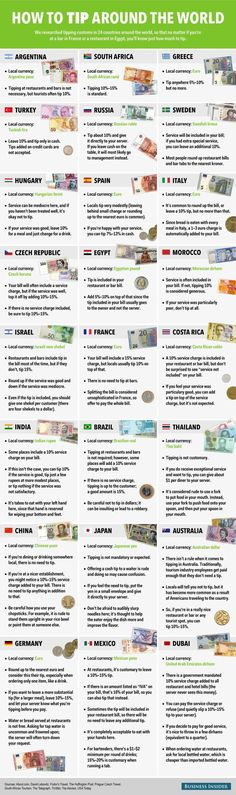 How to tip in 24 countries around the world Trinkgeld hinauf Reisen + internationale Reisetips Travel Info, Travel Advice, Travel Guide, Travel Hacks, Travel Ideas, Budget Travel, Travel Rewards, Travel Quotes, Plan Europe