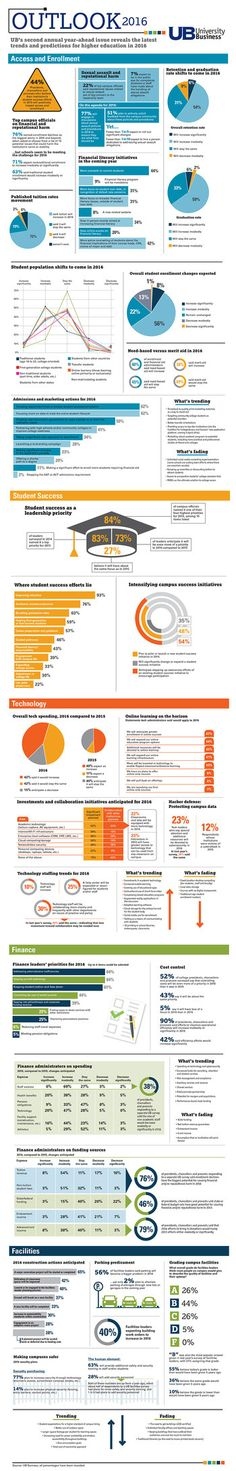 A sampling of responses to UB's Look Ahead surveys of campus leaders. (Click to enlarge infographic)
