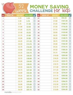 Money management 191825265359567148 - 52 Week Money Challenge for Kids – great learning for kids this year on how to earn, save, and the impact it can make long term for them Source by itsalwaysautumn Ways To Save Money, Money Tips, Money Saving Tips, How To Make Money, Money Savers, Saving Ideas, Money Budget, Managing Money, Budget Planner