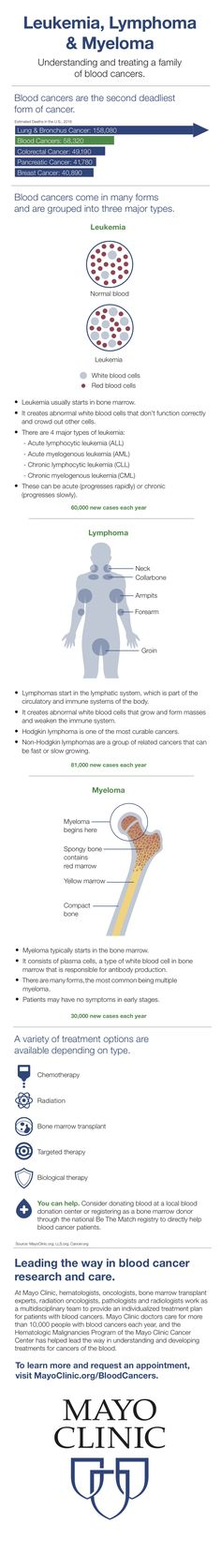Learn more about leukemia, lymphoma and multiple myeloma.