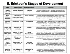 Education: E. Erickson's stages of development is a popular resource for understanding the significant developmental stages of the children we work with. Erickson Stages Of Development, Human Growth And Development, Piaget Stages Of Development, Stages Of Psychosocial Development, Child Development Stages, Language Development, Nursing Classes, Nursing Notes, Nursing Programs