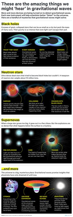 Space Mystery A huge advance in physics could help solve these mysteries of the universe - The discovery of gravitational waves was just the beginning — we're entering a bold new era in science. Physical Science, Science Education, Science And Technology, Computer Science, Higher Education, Astronomy Facts, Space And Astronomy, Theoretical Physics, Quantum Physics