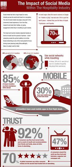 Impact of social media on hospitality/ travel/tourism.
