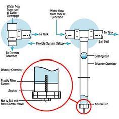 Water Runoff Diagram Water Sensitive Urban Design From