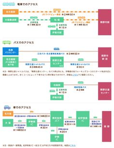 交通アクセス Q&A|初めての熊野古道「伊勢路を歩く」