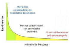 En cualquier organización, las personas se distribuyen en función de su rendimiento en una curva de distribución exponencial