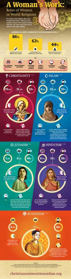 Roles of Women in World Religions Infographic. Topic: religion, catholic, islam, islamic, muslim, judaism, jew,