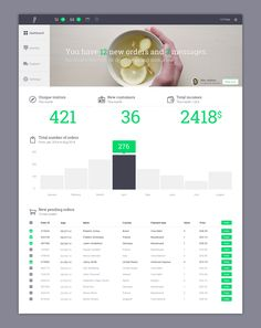 This dashboard is good because  1- Visually appealing top to set the tone 2- Overall monthly data 3- Drill down 4- A clean grid to show what happens.   The grid should be improved. I like the de-emphasis of greying out. But items that are pending and not fulfilled should not be greyed out.