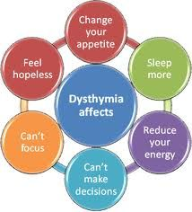 Google Image Result for http://www.1therapyplace.com/Uploads/Article_Images/dysthymia-affects.png