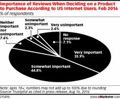Most part internet users rely on reviews when deciding to purchase a product, research revealed. About half are most likely to read reviews while on a company's website, before adding a product to their shopping cart.