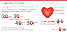 Heart Disease Risk Factor Infographic: High Cholesterol.