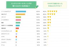コンテンツマーケで活用しているプラットフォームは?断トツトップは約7割で「Facebook」に:MarkeZine(マーケジン)