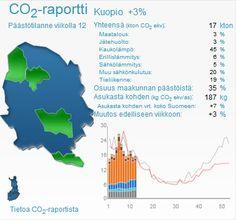 The city Emissions report updates weekly: http://www.kuopio.fi/web/ymparisto/kasvihuonekaasuraportti