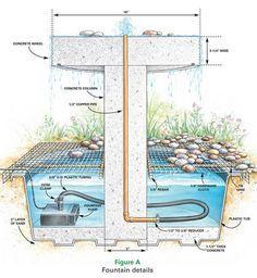 How To Make A Fountain Garden Fountains, Concrete Fountains, Indoor Water  Fountains, Garden