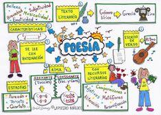LAPICERO MÁGICO: La Poesía: elementos básicos | Animación a la Lectura y Escritura Creativa. Bibliotecas Escolares. | Scoop.it Spanish Anchor Charts, Ela Anchor Charts, Visual Learning, Kids Learning, Second Grade Bilingual, Teach Me Spanish, Catalan Language, Bullet Journal Work, Mental Map