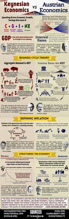 Trading infographic : Austrian Economics vs. Keynesian Economics in One Simple Chart