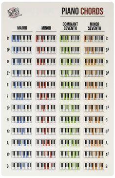 Piano Keyboard Laminated Chord Reference Sheet x Piano Sheet Music Letters, Easy Piano Sheet Music, Piano Music Notes, Music Writing, Accord Piano, Music Theory Piano, Music Chords, Guitar Chords, Keyboard Piano