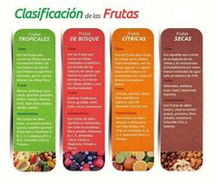 Clasificación de las #frutas: tropicales, frutas del bosque, frutas secas y cítricas. ¿Con cuál te quedas?