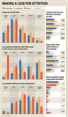 Most #lawyers happy with their job, but will still shift    http://www.livemint.com/2012/05/10221442/Law-Survey--Most-lawyers-happ.html