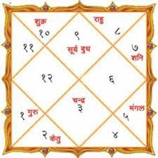 Janam Kundali Matching for Marriage