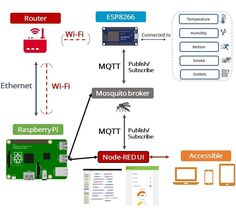 How my Home Automation System is connected with a Raspberry Pi and ESP8266 (Diagram taken from my course on  RNTLab.com)  #raspberrypi #arduino #homeautomation #iot #internetofthings #electronics #diy by ruisantosme