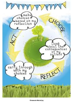 FREE IB PYP Earth Action Cycle Poster International