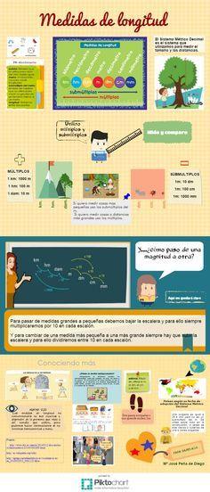 Medidas de longitud | @Piktochart Infographic Infografía para 4º Primaria. Trabajo para PLE