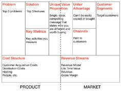 The Business Model Canvas Gets Even Better  Value Proposition