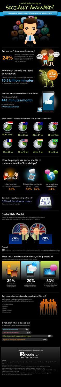 Is Social media making us Socially Awkward ?