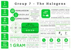 This graphic looks at the halogens, found in Group 7 of the Periodic Table. This group consists of the elements fluorine, chlorine, bromine, iodine and astatine - the as yet unnamed artificial elem...