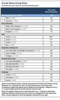Pew Internet: Social Networking Study