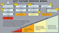 Just culture process model - Google Search