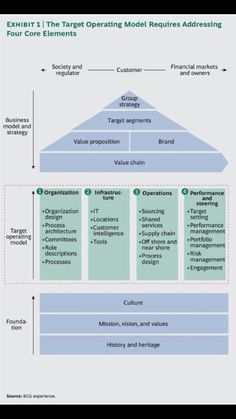 Before a company creates a target, post-transformation operating model, it must first assess its current operations. Change Management, Business Management, Business Planning, Strategic Planning Process, Strategic Roadmap, Strategic Planning Template, Total Productive Maintenance, 6 Sigma, Operating Model