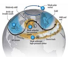 Arctic ice melt now affects world weather