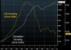 Canadian vs US housing markets... 'find the bubble' if you can.....