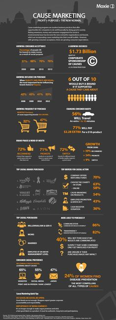 Cause Marketing: Profit + Purchase = The New Normal Infographic Strategisches Marketing, Marketing Digital, Business Marketing, Content Marketing, Marketing And Advertising, Online Marketing, Social Media Marketing, Marketing Strategies, Marketing Ideas