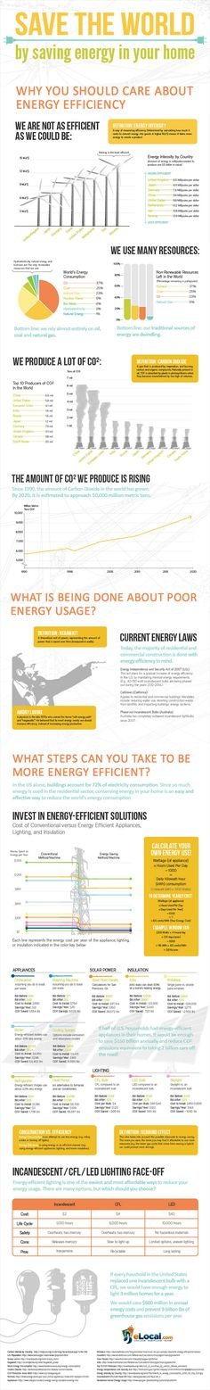 energy efficiency, elocal, energy intensity, cabon emissions, natural resources, save energy