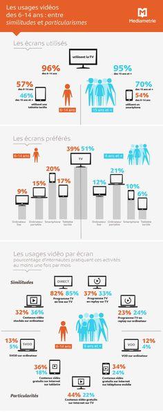 Infographie : les usages vidéo des 6-14 ans comparés à ceux des 15 ans et…