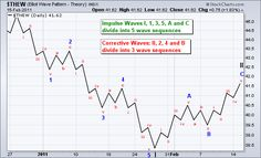 Triple 000 and Sub-penny Chart Plays Message Board - InvestorsHub