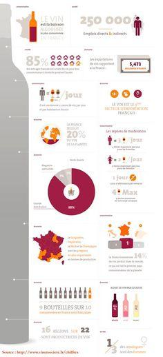 Les français adorent le vin - voici quelques chiffres qui démontrent cette passion nationale :