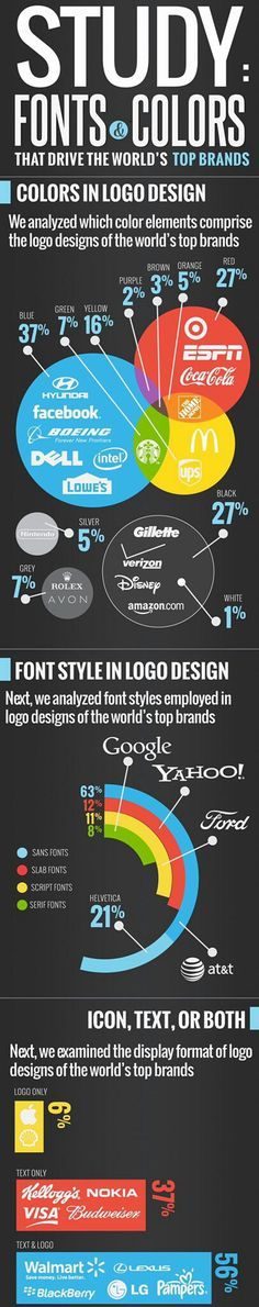 Fonts & Colours That Drive the World's Top Brands: #GraphicDesign #Typography #Logo #Design #Branding