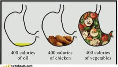 400 Calories: Oil, Chicken, or Vegetables - seriously, this is one key I need to remember.  Calories matter and I can maximize them for fullness when I'm struggling with eating well, or knowingly indulge.  Knowledge arms us to make choices.