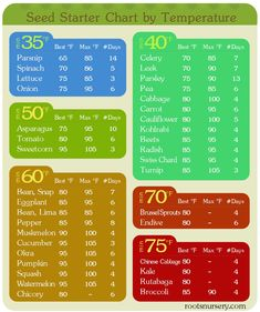 Printable vegetable seed starter chart -- Min and maximum temperature for starting seeds, and days to germination Garden Seeds, Planting Seeds, Germinating Seeds Indoors, Planting Flowers, Organic Gardening, Gardening Tips, Urban Gardening, Gardening Supplies, When To Plant Seeds