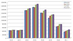 Facebook groeit in alle leeftijden 2013