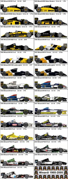 Legend of Minardi F1 - The Little Team That Took On The Giants of F1  #FormulaOne #F1 #Racing #Motorsports #Minardi