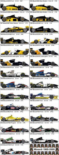 Formula One Grand Prix Minardi 1985-2005