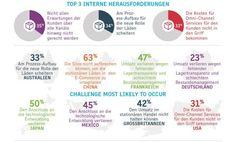OmniChannel: Für deutsche CEOs nur Nebensache #omnichannel #infographic Channel, Social Web, Ecommerce, Infographic, Deutsch, Challenges, Infographics, E Commerce