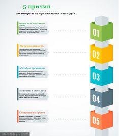5 причин, почему не принимаются дуа. Подробнее -на сайте Islam-Today.ru