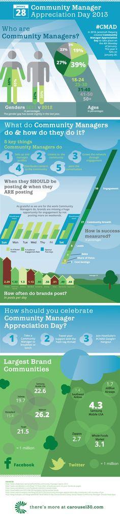 Who are Community Manager? #infografia #infographic #socialmedia