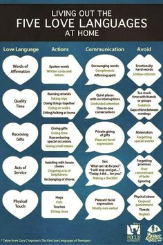 Gary chapman five love languages can you figure out which love love languages and motherhood how to make your kids feel loved fandeluxe Images